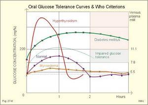 Глюкозотолерантный тест: что это такое?