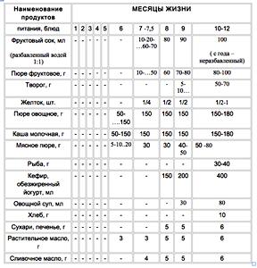 prikorm-v-5-mesjacev-1.png